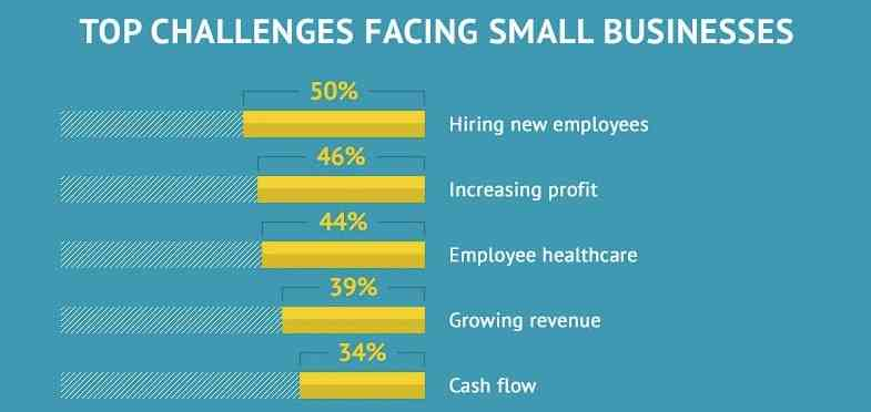 challenges-in-businesses