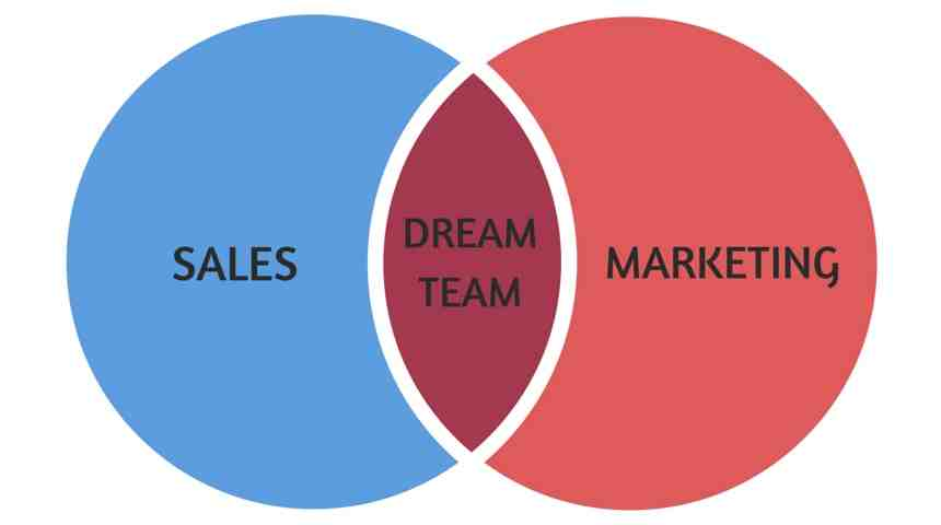 sales-and-marketing-alignment