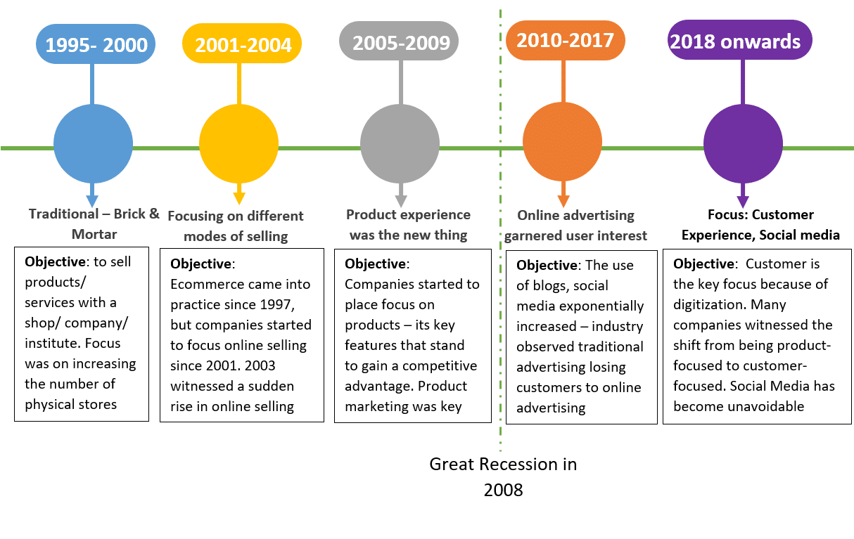 sales strategy 1995-2019