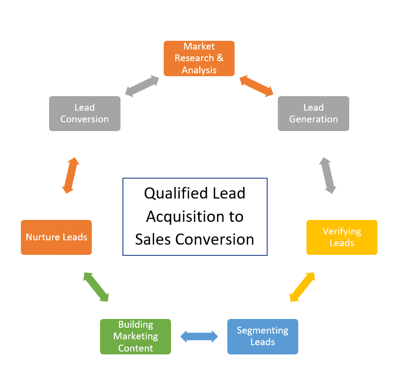 warm-qualified-leads