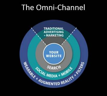 Omni Channel diagram