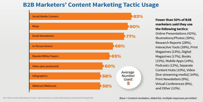 chart explaining content marketing usage