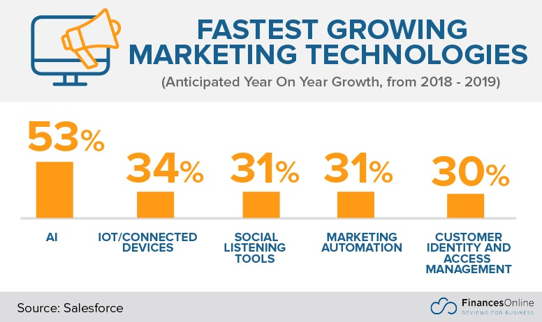Fastest growing Marketing Technologies
